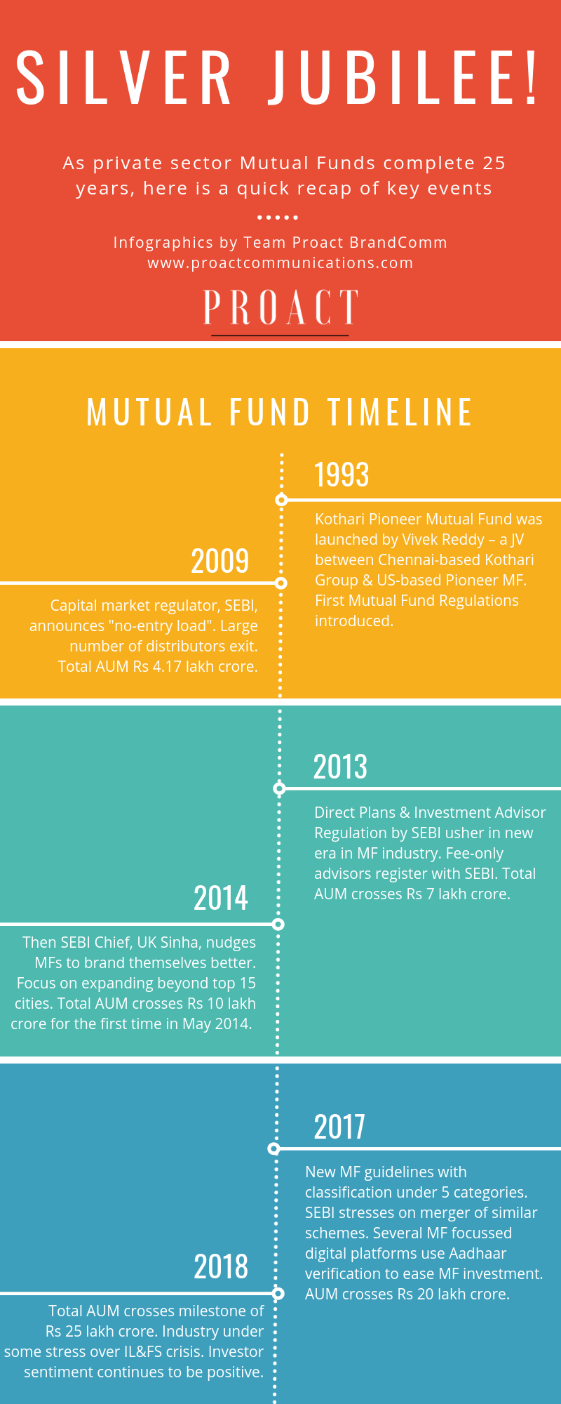 proactcommunications.com MUTUAL FUND_25 YEARS_AN INFOGRAPHIC BY PROACT BRANDCOMM (1)